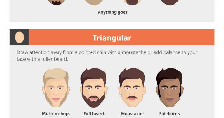 What facial hair would suit my face shape? - Infographic